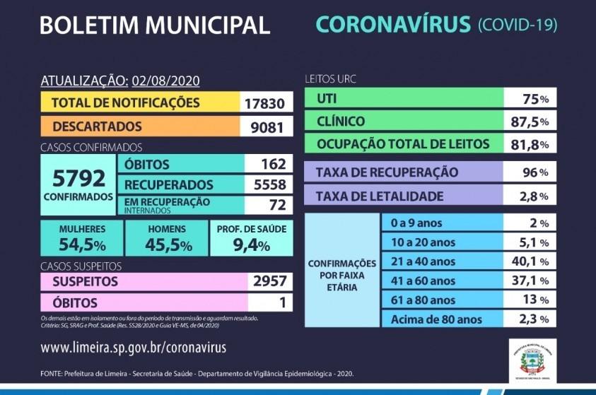 Boletim Municipal do Coronavírus em Limeira do dia 02/08/2020