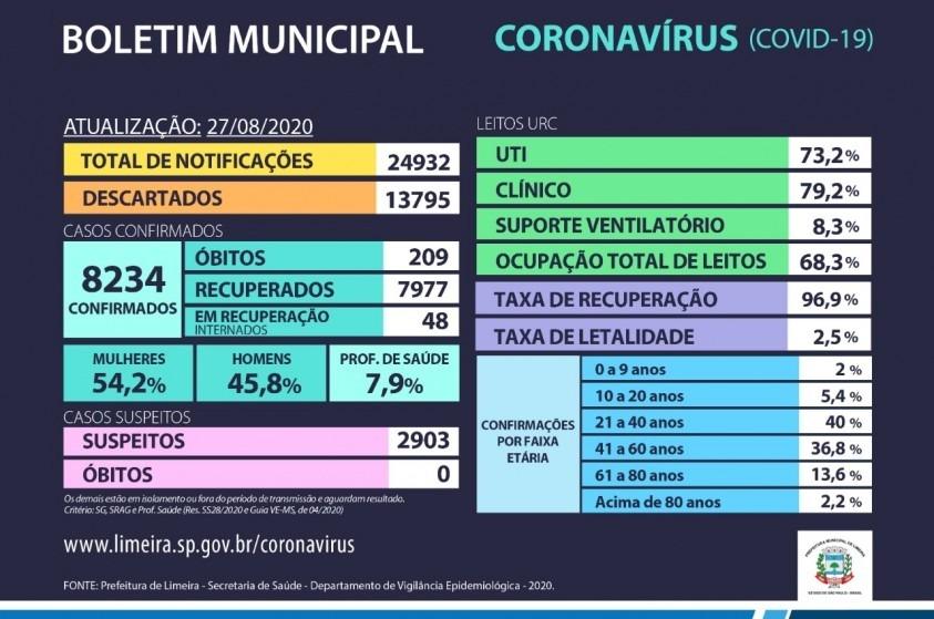 Limeira não registra mortes por Covid-19 em 24h; taxa de recuperação é de 96,9%